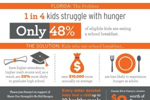 Join Denny's and No Kid Hungry To End Childhood Hunger #DennysDiners